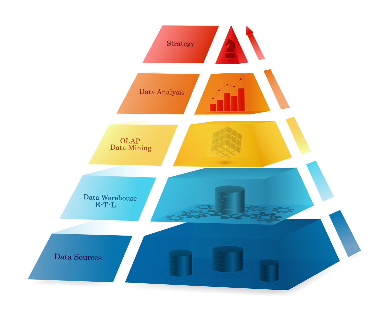 Business Intelligence concept using coloured pyramid design. Processing flow steps: data sources, ETL - data warehouse, OLAP- data mining, data analysis, strategy